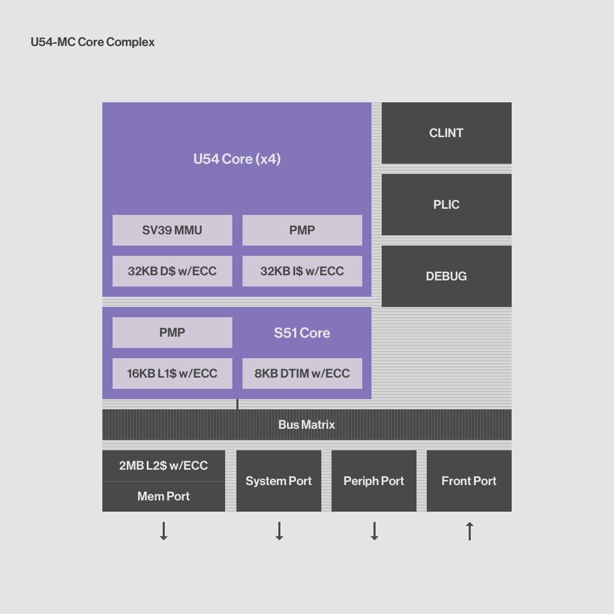 U54-MC - SiFive